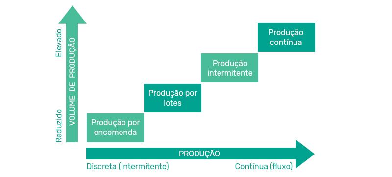 tipos-de-processos-produtivo