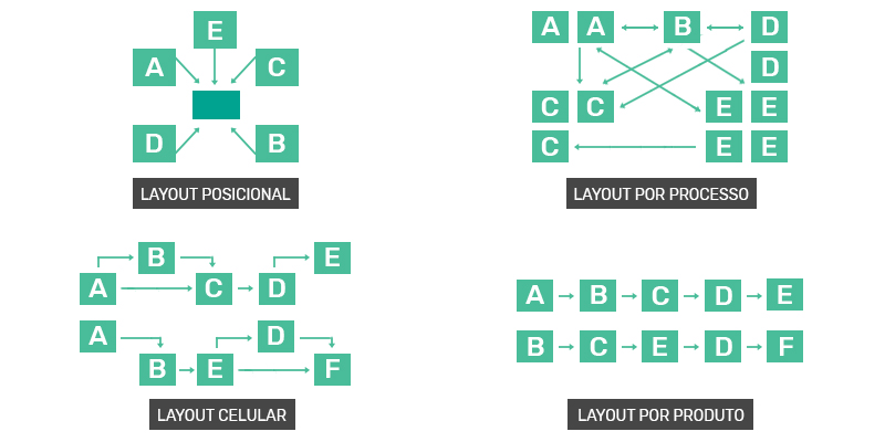 tipos-de-layout-colet