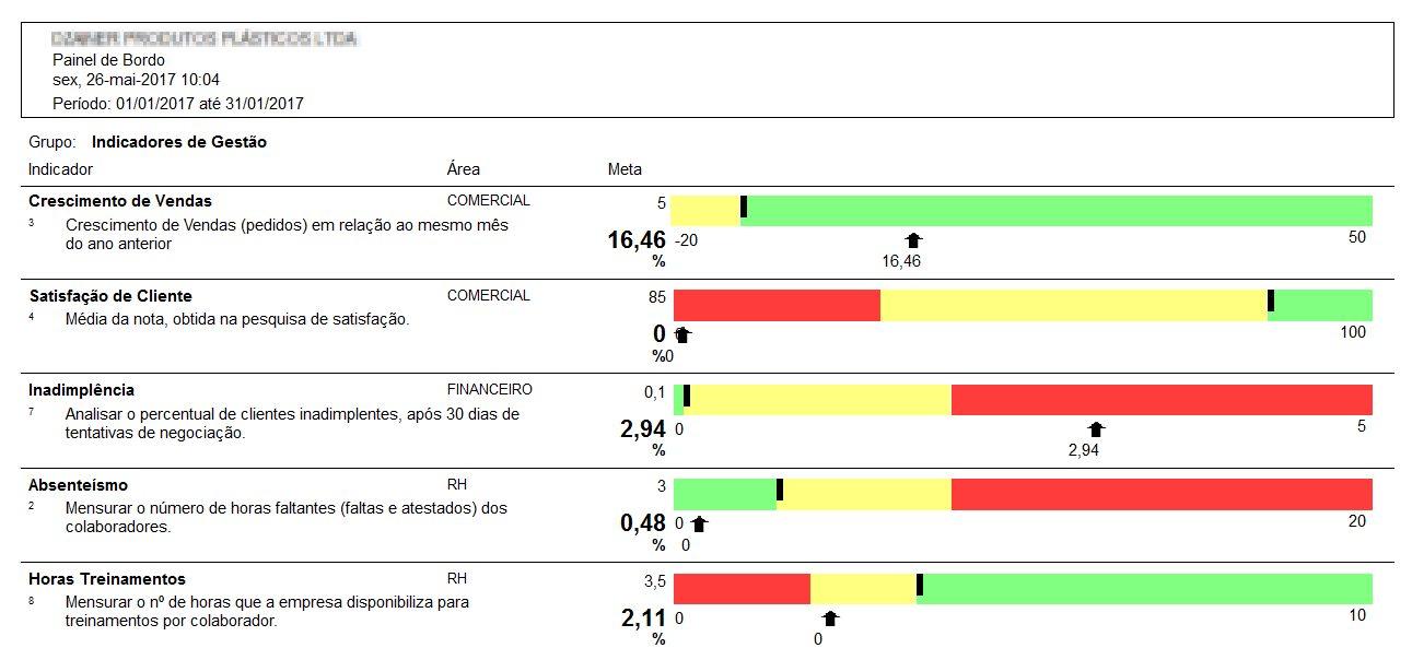 Relatorio de indicadores