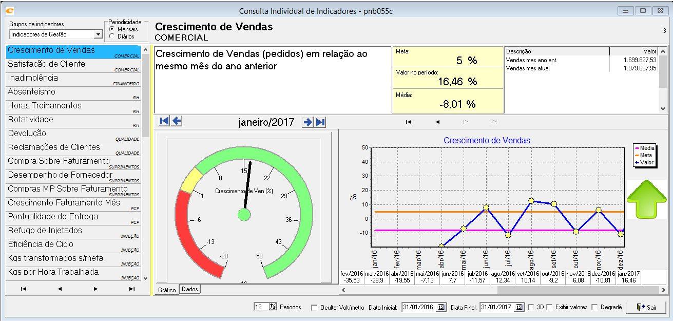 consulta de indicadores
